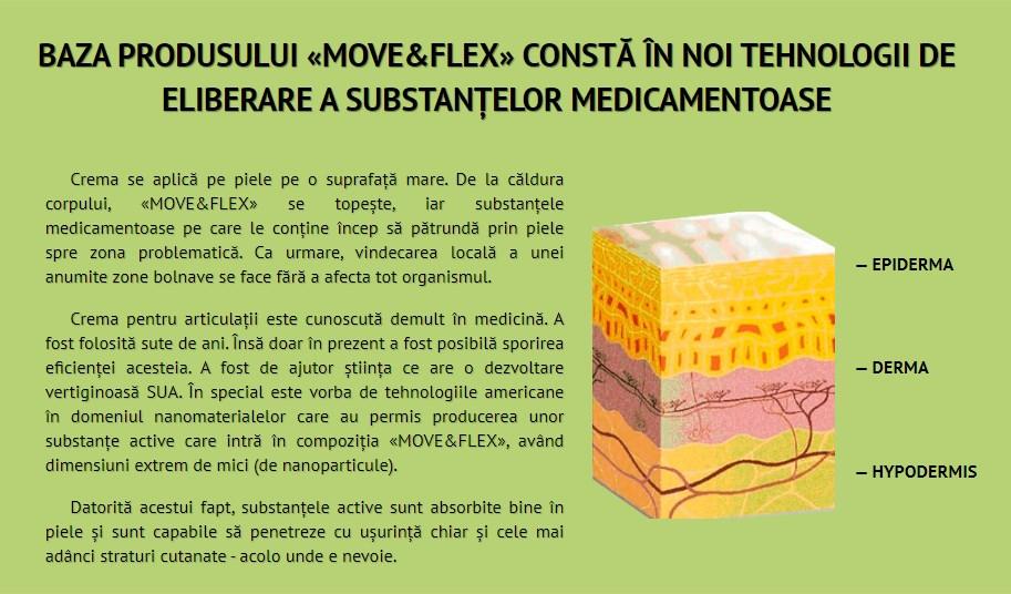 ᐉ Move&Flex preț în farmacii • păreri reale ale medicilor și ale clienților - forum • prospect